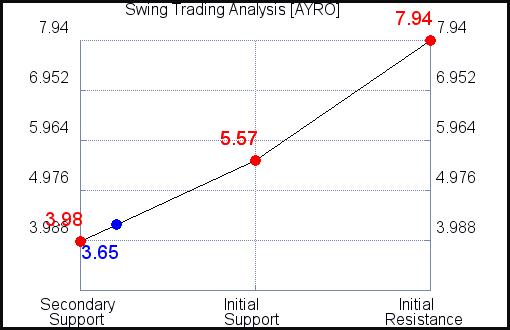 AYRO Swing Trading Analysis for September 15 2021