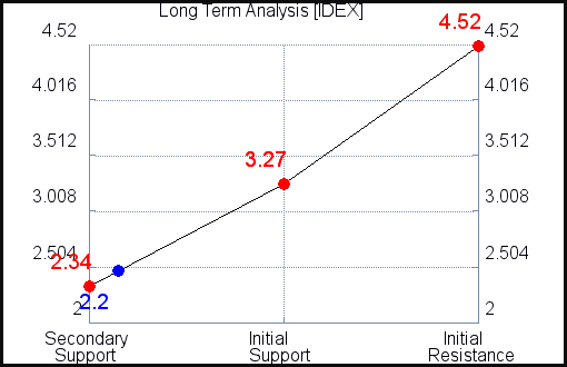 IDEX Long Term Analysis for September 15 2021