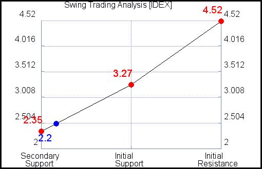 IDEX Swing Trading Analysis for September 15 2021