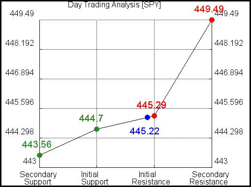 KNDI Day Trading Analysis for September 15 2021