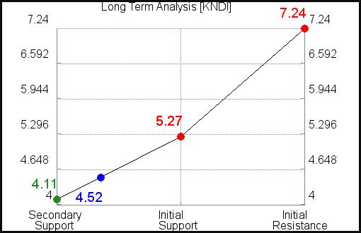 KNDI Long Term Analysis for September 15 2021