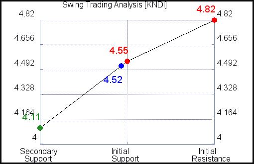 KNDI Swing Trading Analysis for September 15 2021