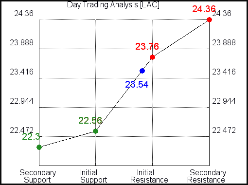 LAC Day Trading Analysis for September 15 2021