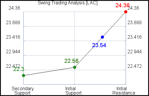 LAC Swing Trading Analysis for September 15 2021