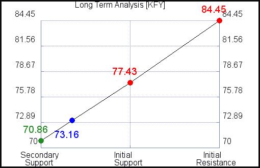 LI Long Term Analysis for September 15 2021