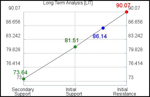 LIT Long Term Analysis for September 15 2021