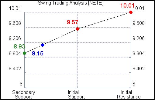 NETE Swing Trading Analysis for September 15 2021