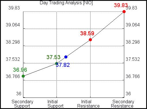 NIO Day Trading Analysis for September 15 2021