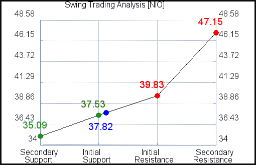 NIO Swing Trading Analysis for September 15 2021
