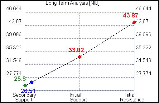 NIU Long Term Analysis for September 15 2021