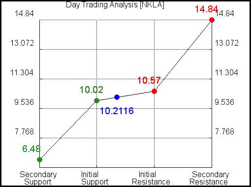 NKLA Day Trading Analysis for September 15 2021