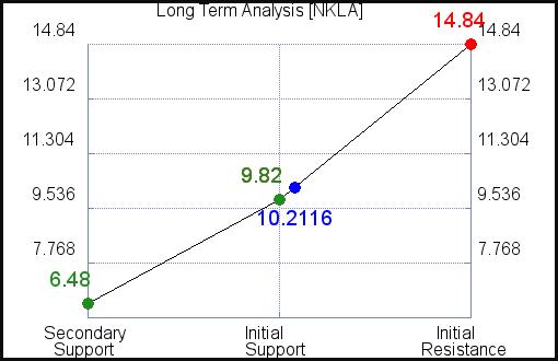 NKLA Long Term Analysis for September 15 2021