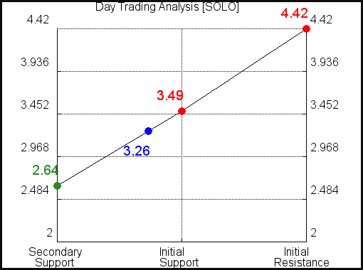 SOLO Day Trading Analysis for September 15 2021