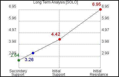 SOLO Long Term Analysis for September 15 2021