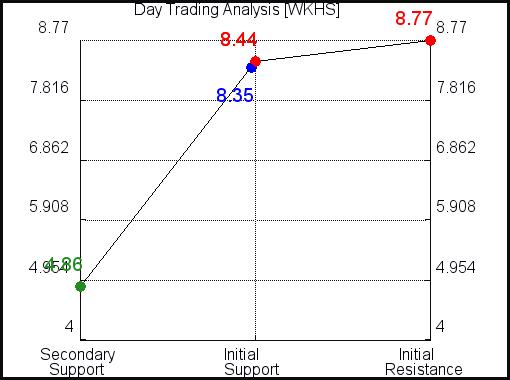 WKHS Day Trading Analysis for September 15 2021