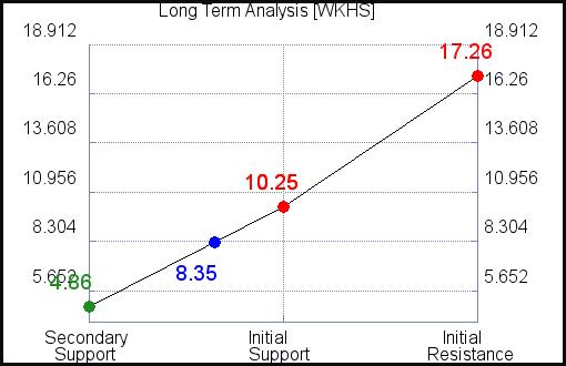 WKHS Long Term Analysis for September 15 2021
