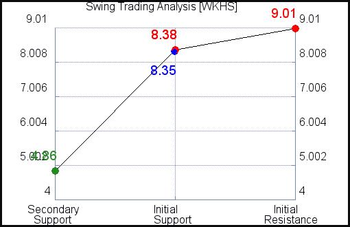 WKHS Swing Trading Analysis for September 15 2021