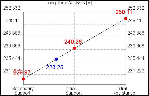 XL Long Term Analysis for September 15 2021