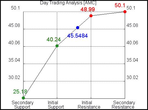 AMC Day Trading Analysis for September 15 2021