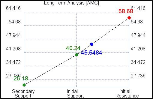 AMC Long Term Analysis for September 15 2021