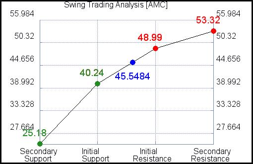 AMC Swing Trading Analysis for September 15 2021