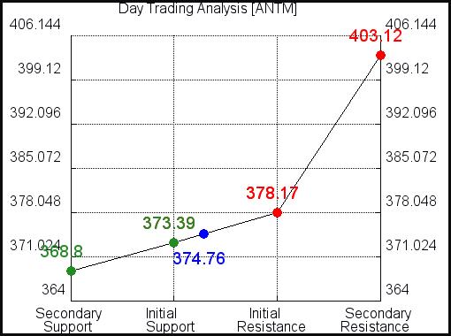ANTM Day Trading Analysis for September 15 2021