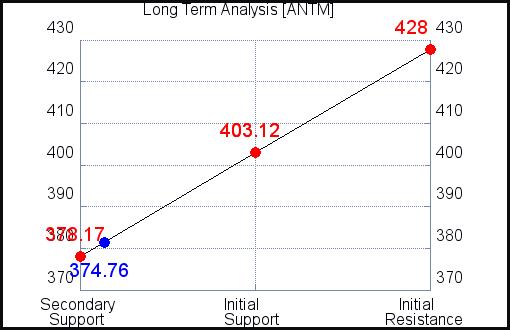 ANTM Long Term Analysis for September 15 2021