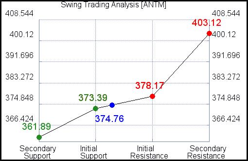 ANTM Swing Trading Analysis for September 15 2021