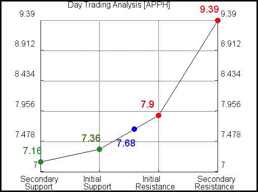 APPH Day Trading Analysis for September 15 2021