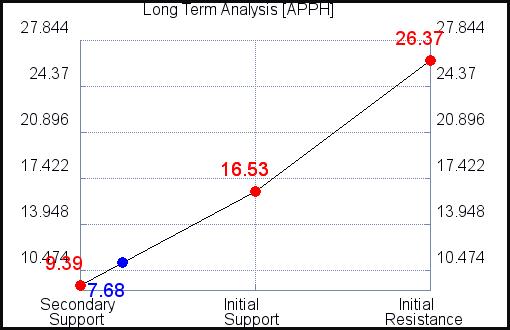 APPH Long Term Analysis for September 15 2021