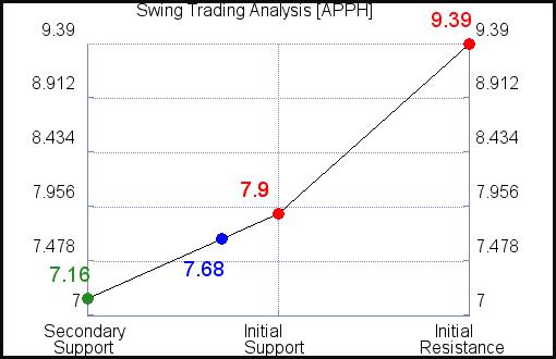 APPH Swing Trading Analysis for September 15 2021