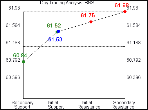 BNS Day Trading Analysis for September 15 2021