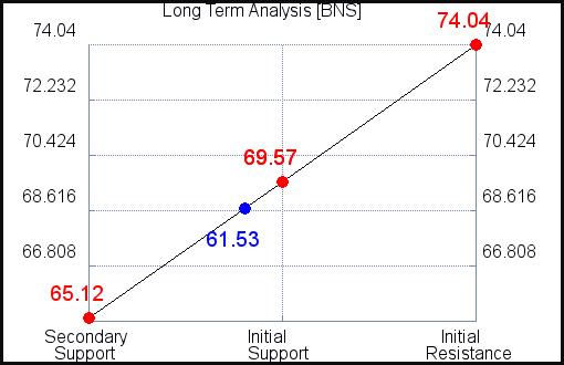 BNS Long Term Analysis for September 15 2021