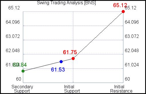 BNS Swing Trading Analysis for September 15 2021