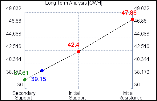 CWH Long Term Analysis for September 15 2021