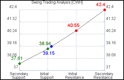 CWH Swing Trading Analysis for September 15 2021