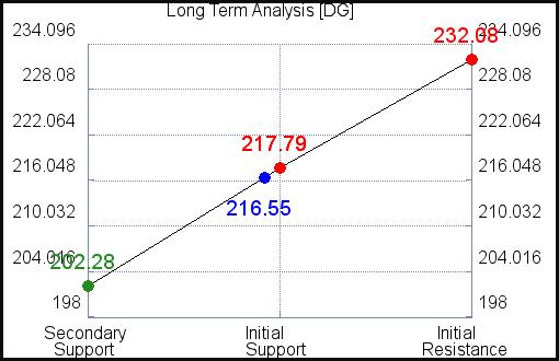 DG Long Term Analysis for September 15 2021