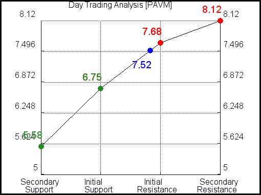 PAVM Day Trading Analysis for September 15 2021