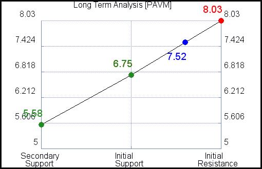 PAVM Long Term Analysis for September 15 2021