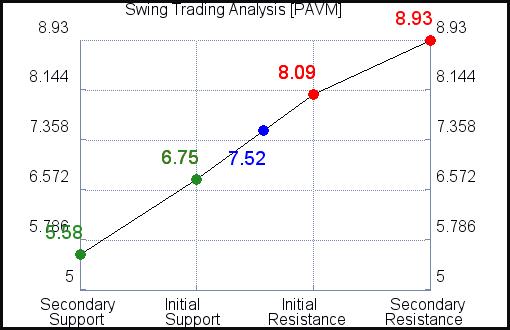 PAVM Swing Trading Analysis for September 15 2021
