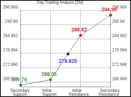 ZM Day Trading Analysis for September 15 2021