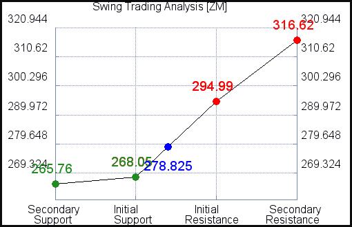 ZM Swing Trading Analysis for September 15 2021