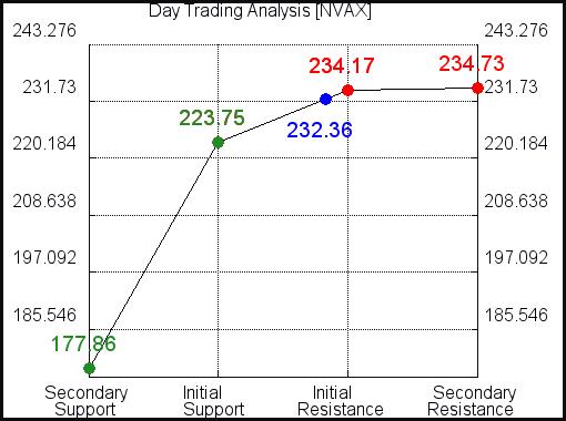 NVAX Day Trading Analysis for September 15 2021
