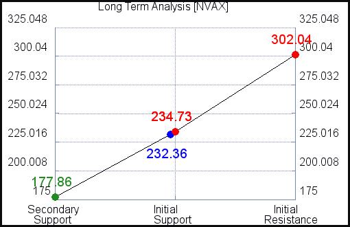 NVAX Long Term Analysis for September 15 2021
