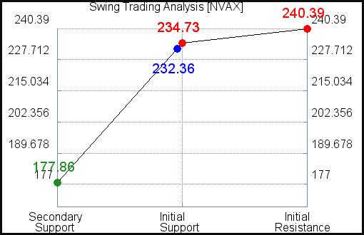 NVAX Swing Trading Analysis for September 15 2021