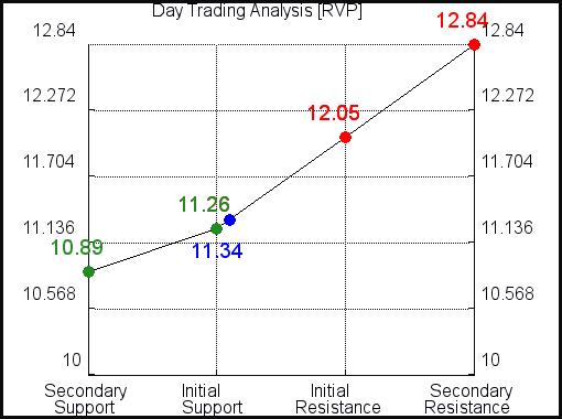 RVP Day Trading Analysis for September 15 2021