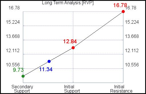 RVP Long Term Analysis for September 15 2021