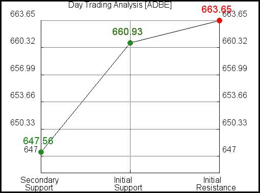 ADBE Day Trading Analysis for September 17 2021