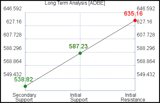 ADBE Long Term Analysis for September 17 2021