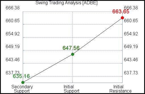 ADBE Swing Trading Analysis for September 17 2021